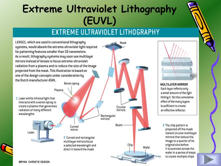 Extreme Ultraviolet Lithography (EUVL)
