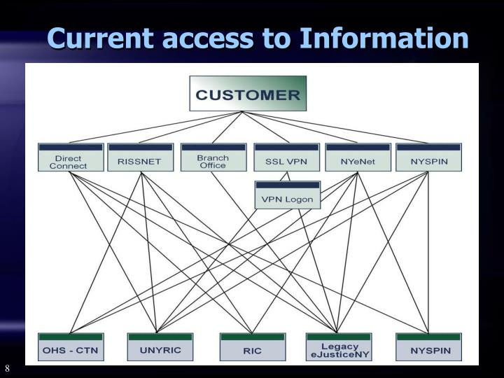 Current access to Information