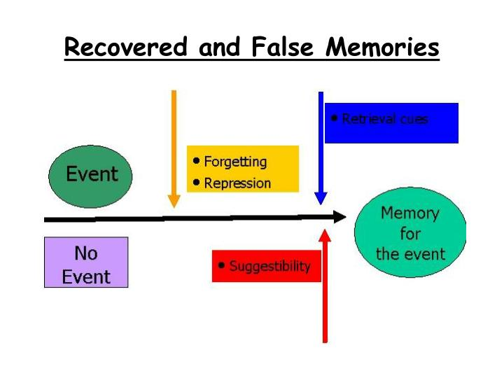Recovered and false memories1