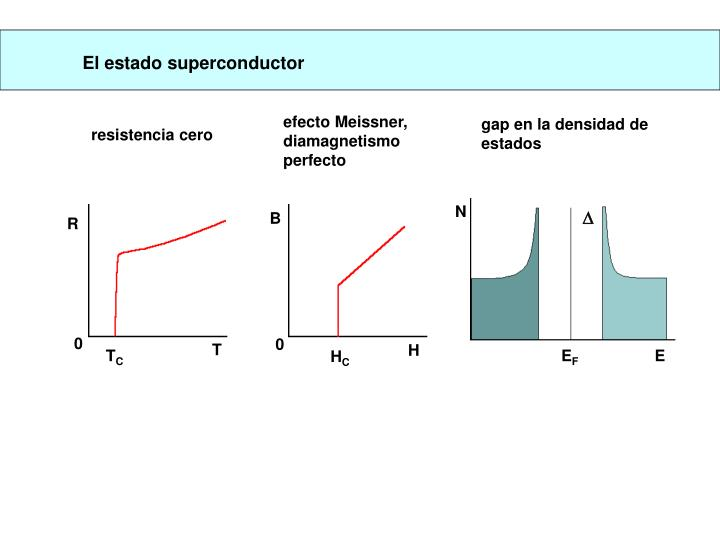 El estado superconductor