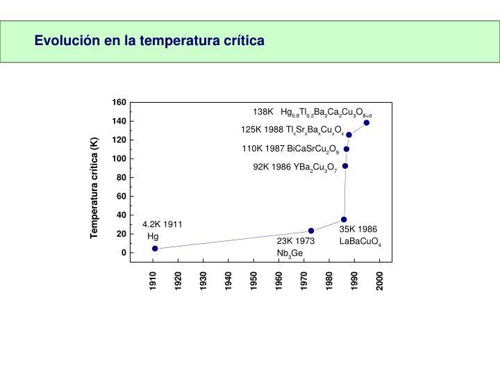 Evolución en la temperatura crítica