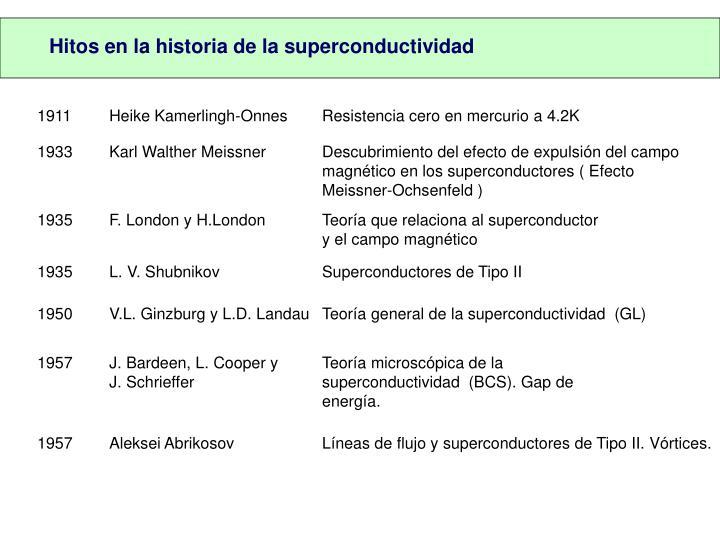 Hitos en la historia de la superconductividad