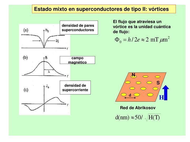 Estado mixto en superconductores de tipo II: vórtices