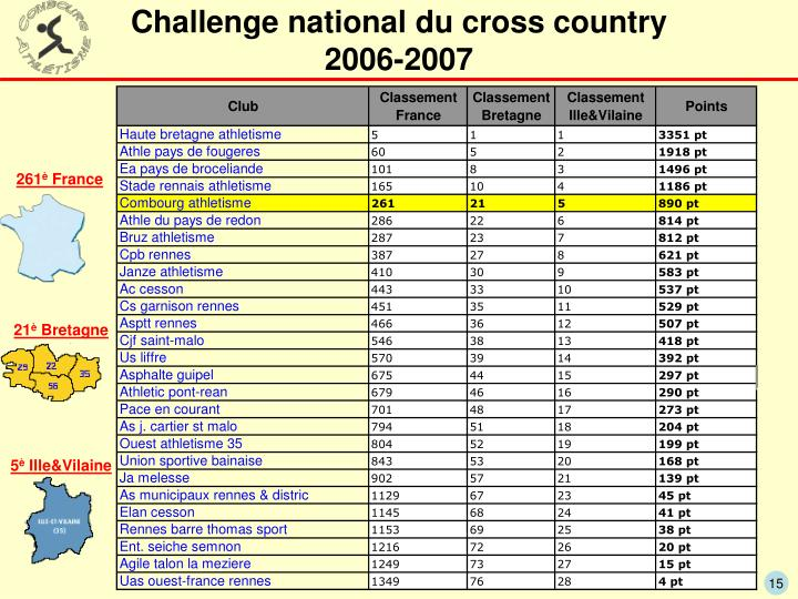 Challenge national du cross country