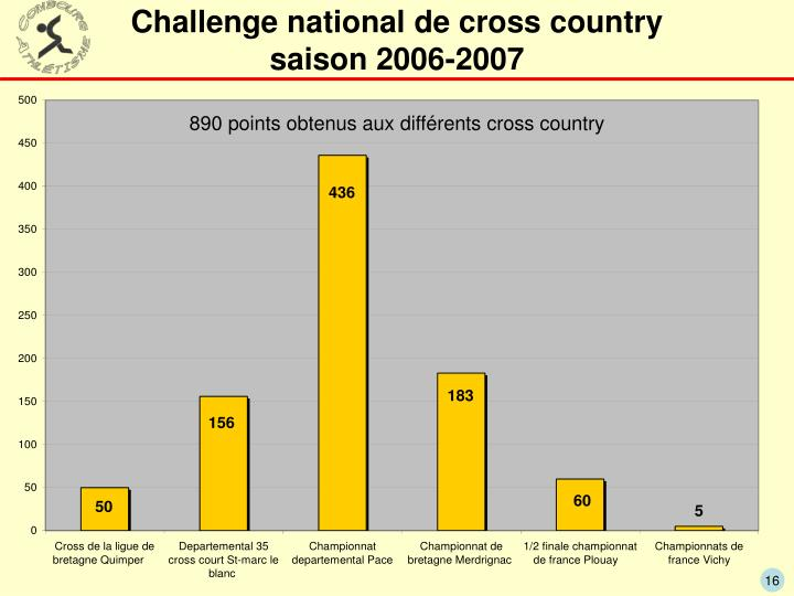 Challenge national de cross country