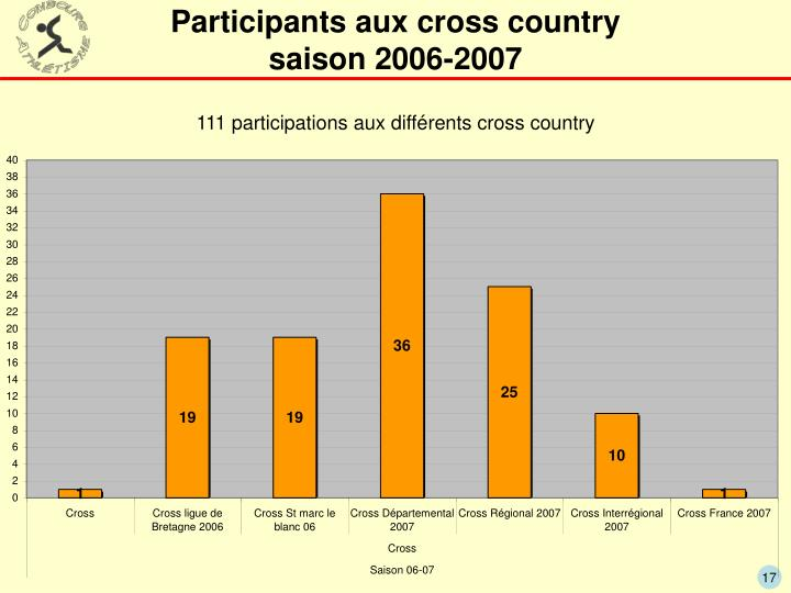 Participants aux cross country
