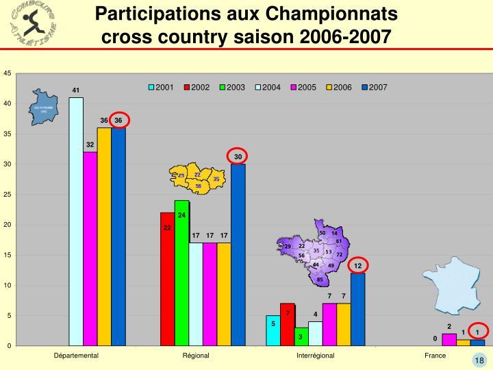 Participations aux Championnats