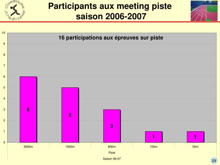 Participants aux meeting piste