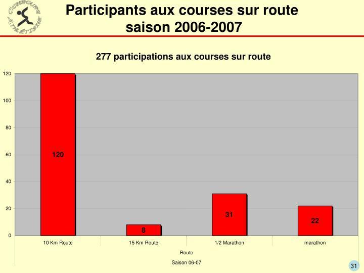 Participants aux courses sur route