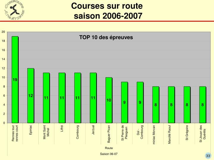 Courses sur route