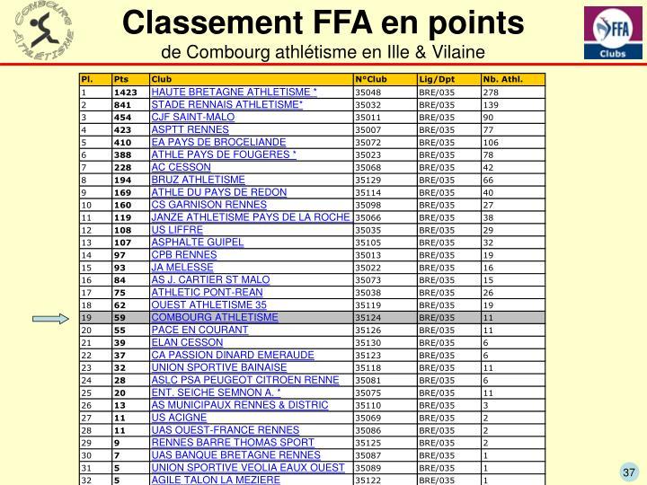 Classement FFA en points