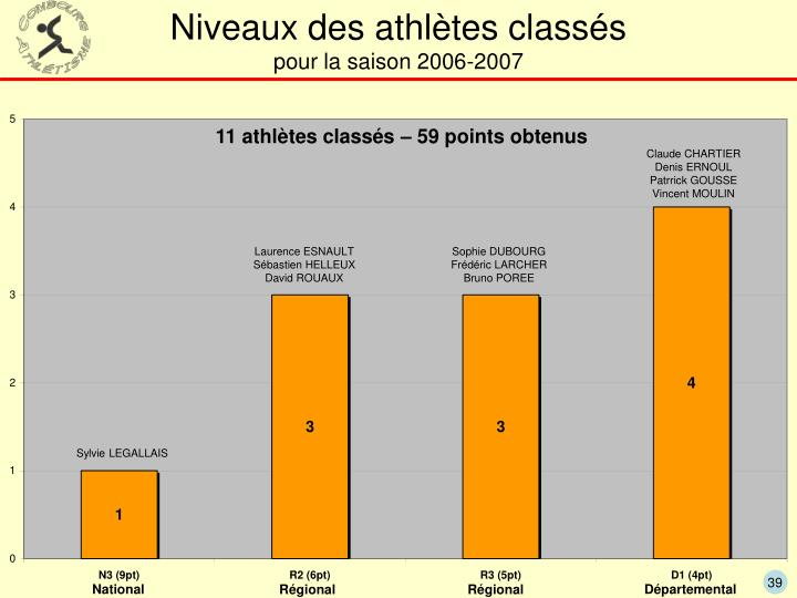 Niveaux des athlètes classés