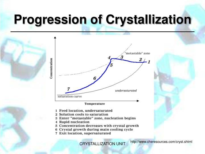 Progression of Crystallization