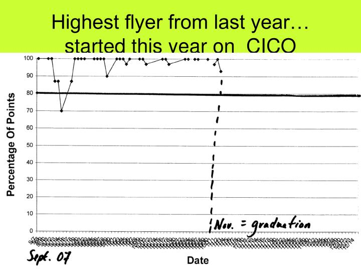 Highest flyer from last year… started this year on  CICO