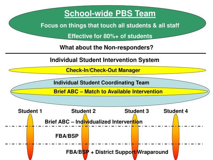 School-wide PBS Team