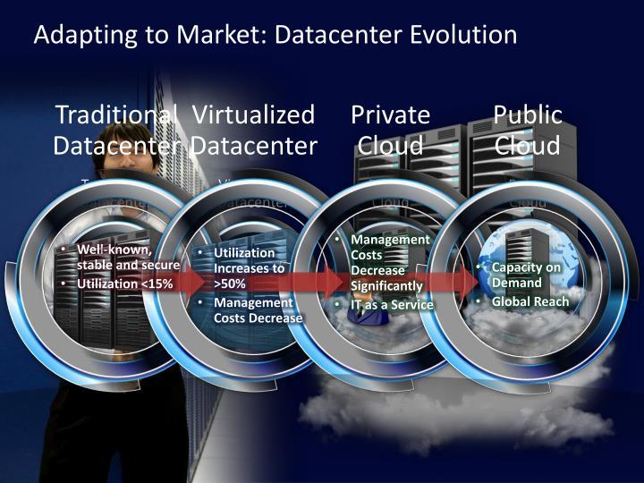 Adapting to Market: Datacenter Evolution