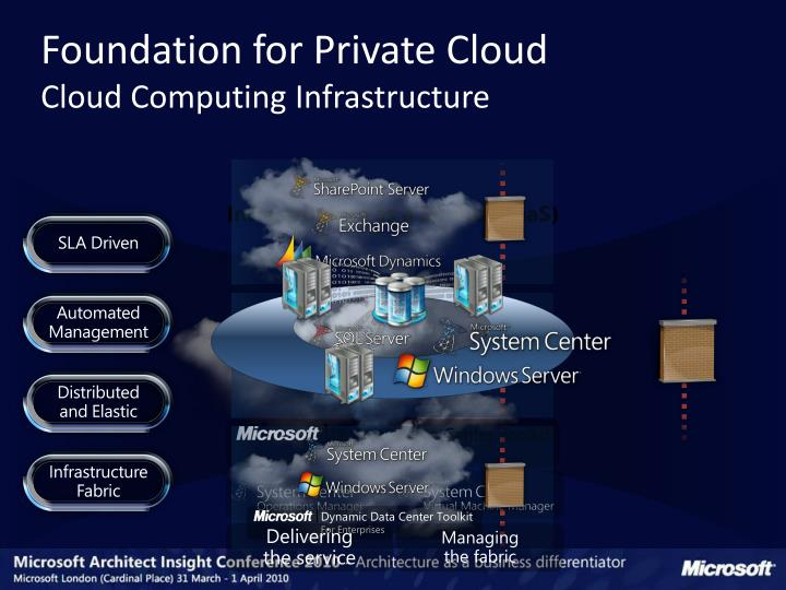 Foundation for Private Cloud