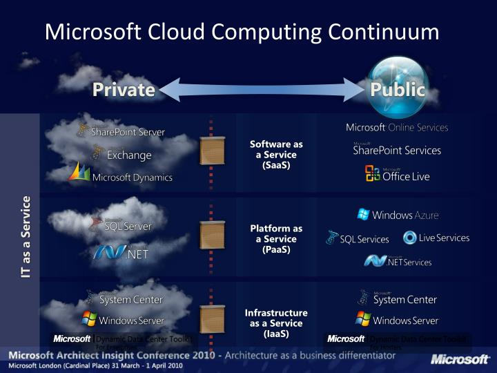 Microsoft Cloud Computing Continuum