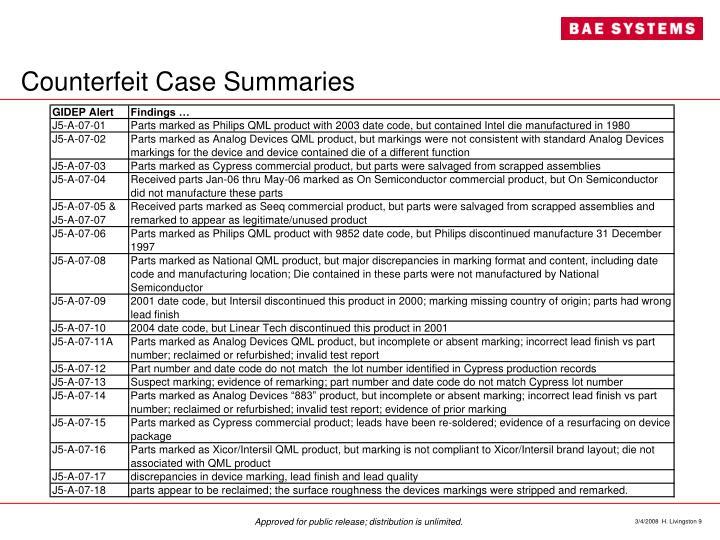 Counterfeit Case Summaries