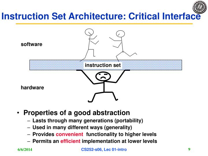 Instruction Set Architecture: Critical Interface