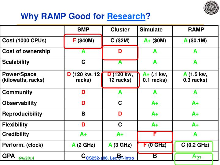 Why RAMP Good for