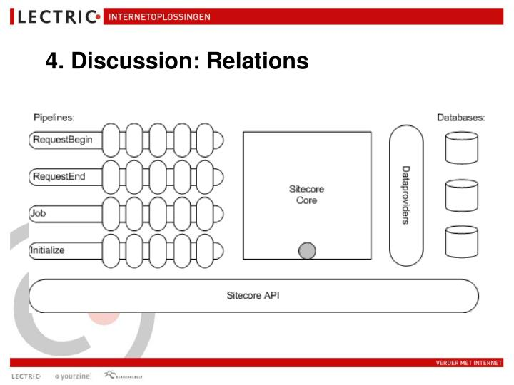 4. Discussion: Relations