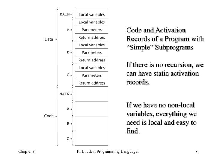 """Code and Activation Records of a Program with """"Simple"""" Subprograms"""