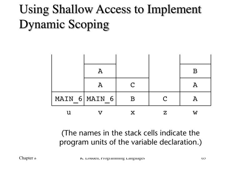 Using Shallow Access to Implement Dynamic Scoping