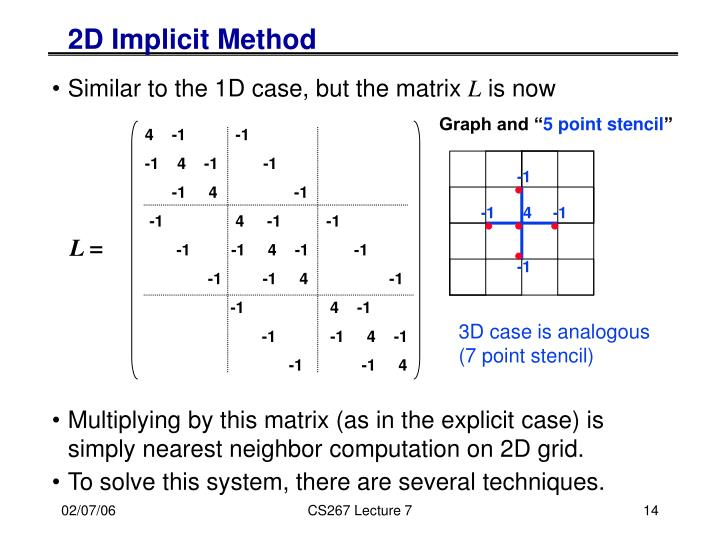 2D Implicit Method