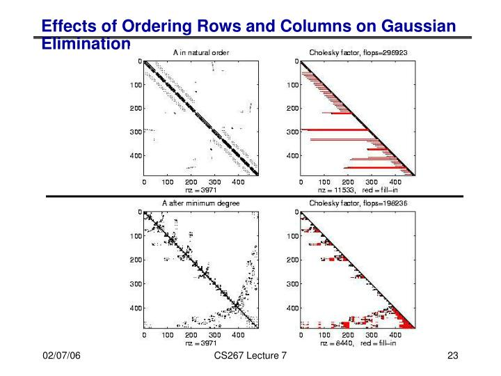 Effects of Ordering Rows and Columns on Gaussian Elimination