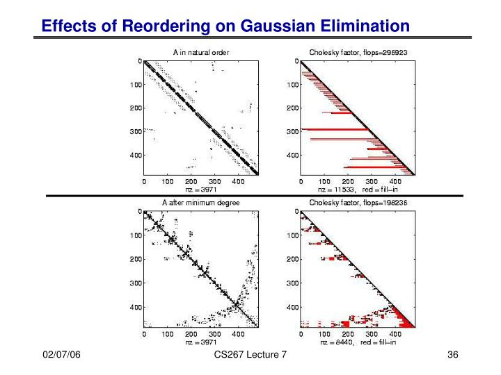 Effects of Reordering on Gaussian Elimination