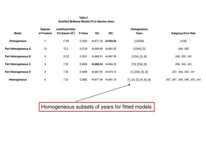 Homogeneous subsets of years for fitted models