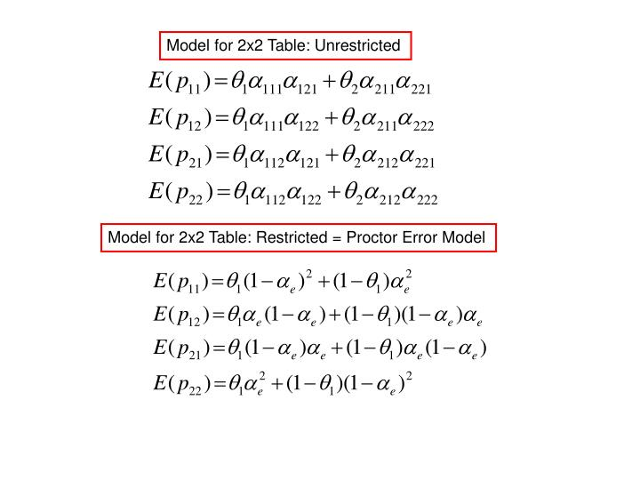 Model for 2x2 Table: Unrestricted