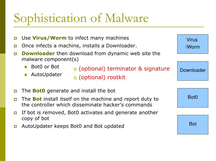 Sophistication of Malware