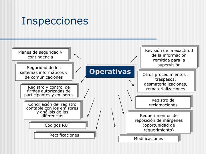 Revisión de la exactitud de la información remitida para la supervisión