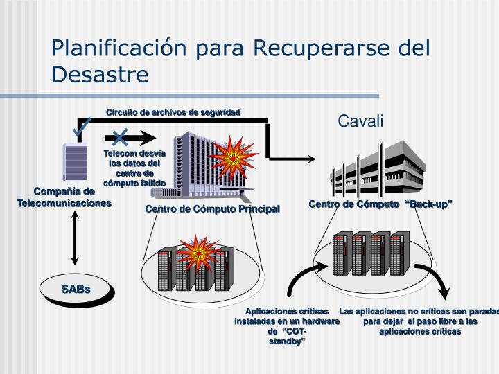 Planificación para Recuperarse del Desastre
