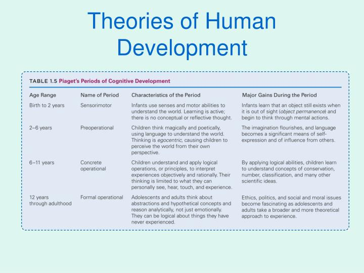Impact of attachment, temperament and parenting on human development