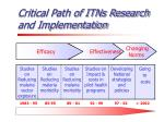 critical path of itns research and implementation