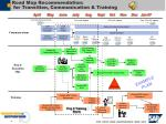 road map recommendation for transition communication training