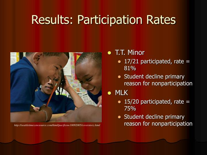 Results: Participation Rates