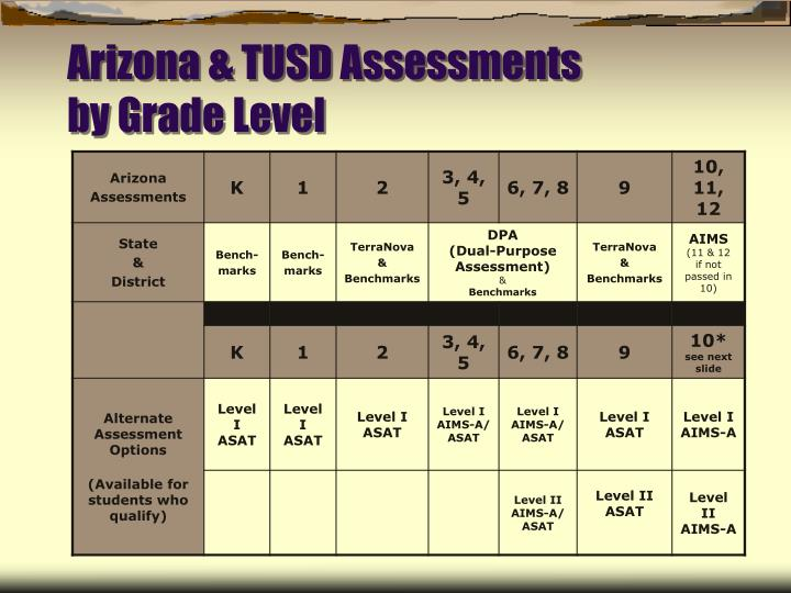 Arizona & TUSD Assessments