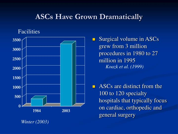 ASCs Have Grown Dramatically
