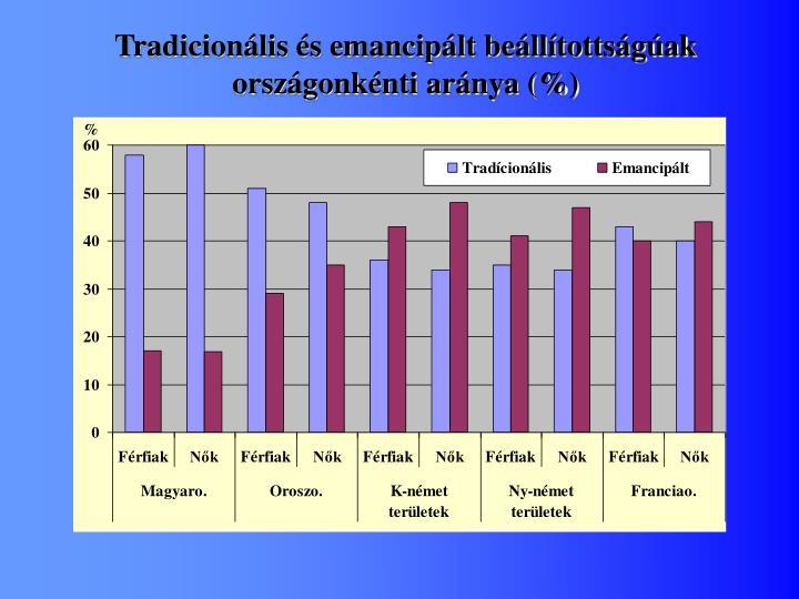 Tradicionális és emancipált beállítottságúak
