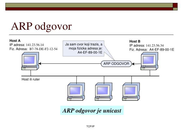 ARP odgovor