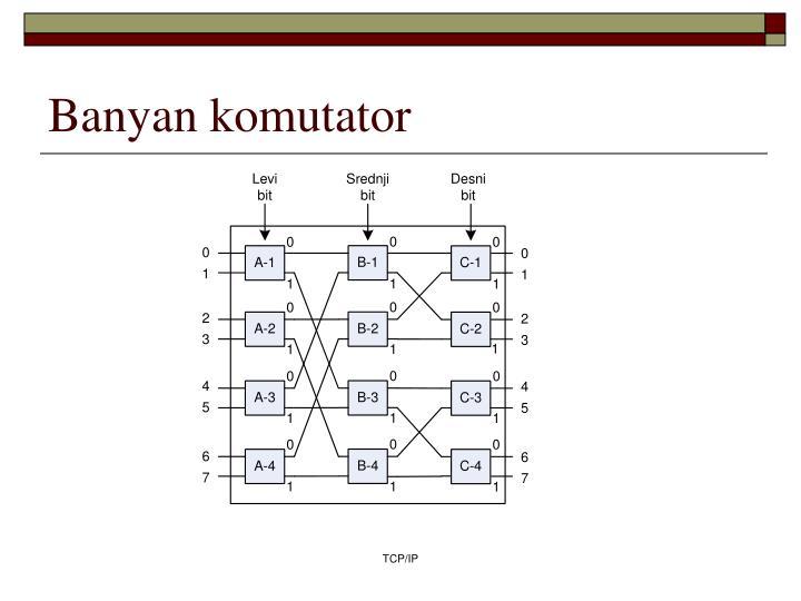 Banyan komutator