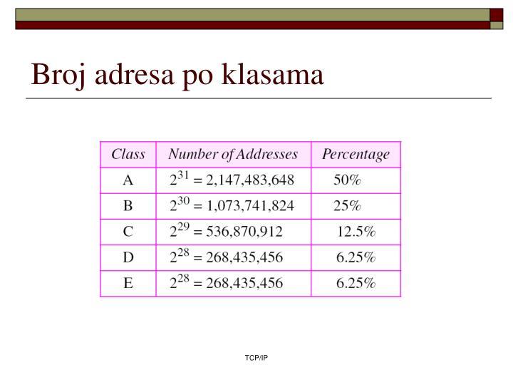 Broj adresa po klasama