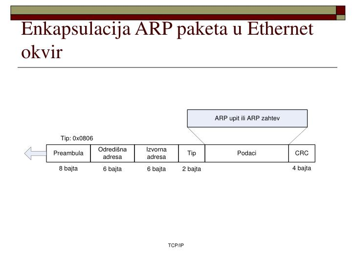 Enkapsulacija ARP paketa u Ethernet okvir