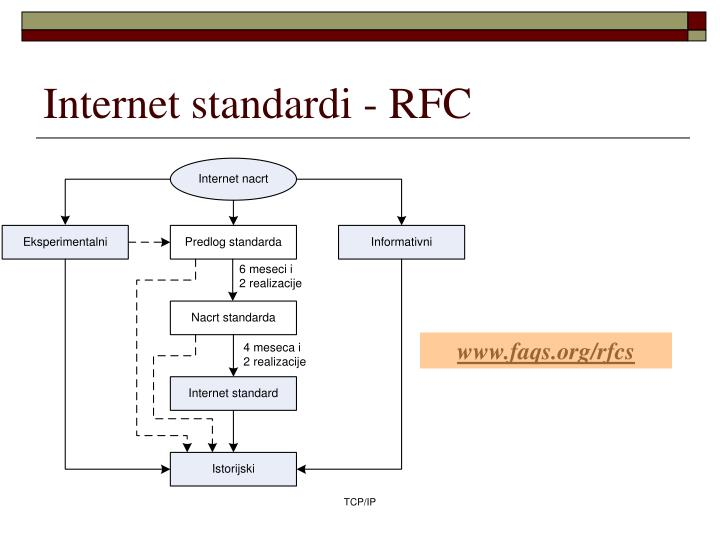 Internet standardi - RFC