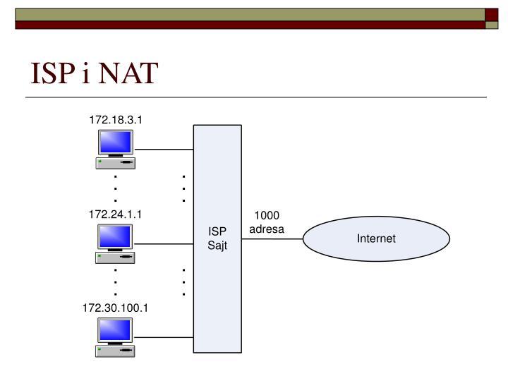 ISP i NAT