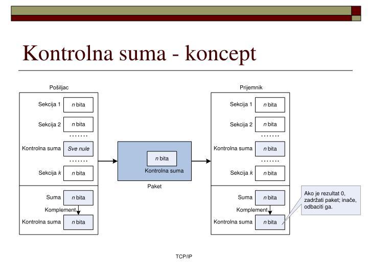 Kontrolna suma - koncept